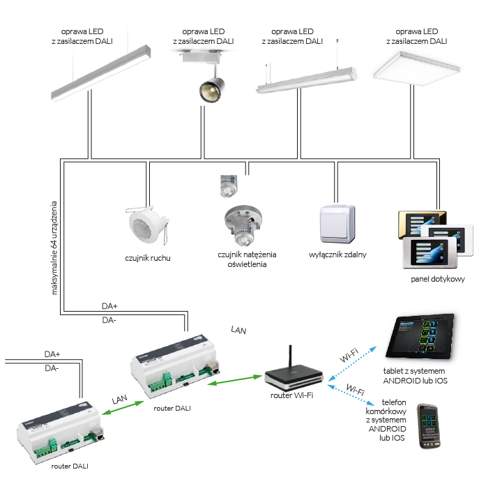 inteligentny system sterowania o u015bwietleniem dali    hsk ledy